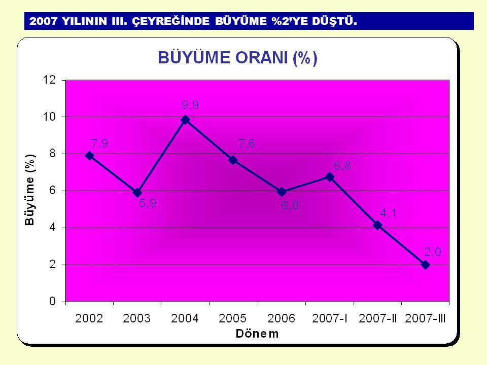 2007 YILININ III. ÇEYREĞİNDE BÜYÜME %2'YE DÜŞTÜ.