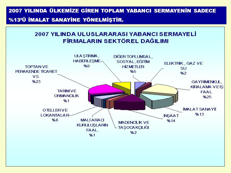 2007 YILINDA ÜLKEMİZE GİREN TOPLAM YABANCI SERMAYENİN SADECE %13'Ü İMALAT SANAYİNE YÖNELMİŞTİR.