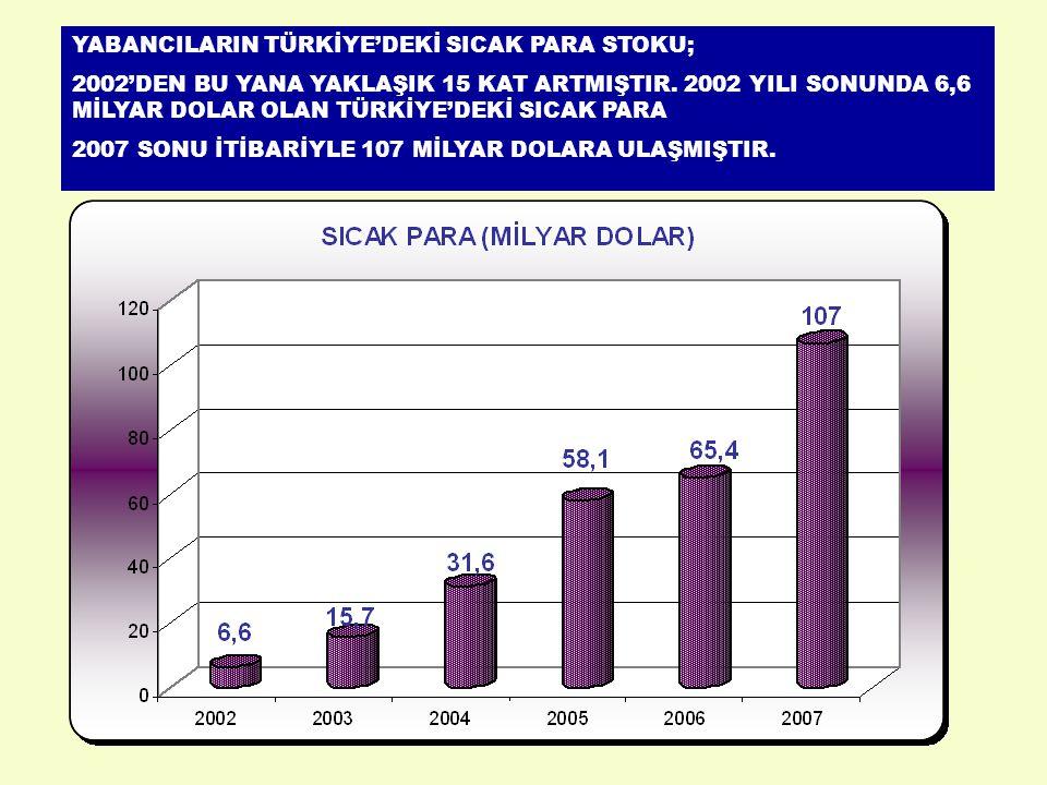 YABANCILARIN TÜRKİYE'DEKİ SICAK PARA STOKU; 2002'DEN BU YANA YAKLAŞIK 15 KAT ARTMIŞTIR.