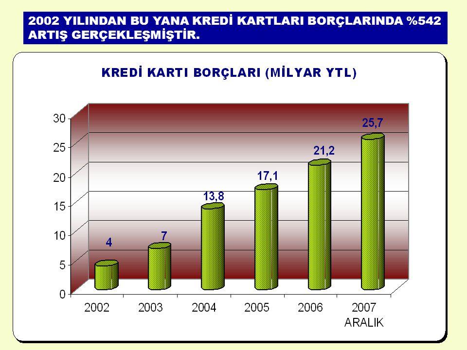 2002 YILINDAN BU YANA KREDİ KARTLARI BORÇLARINDA %542 ARTIŞ GERÇEKLEŞMİŞTİR.