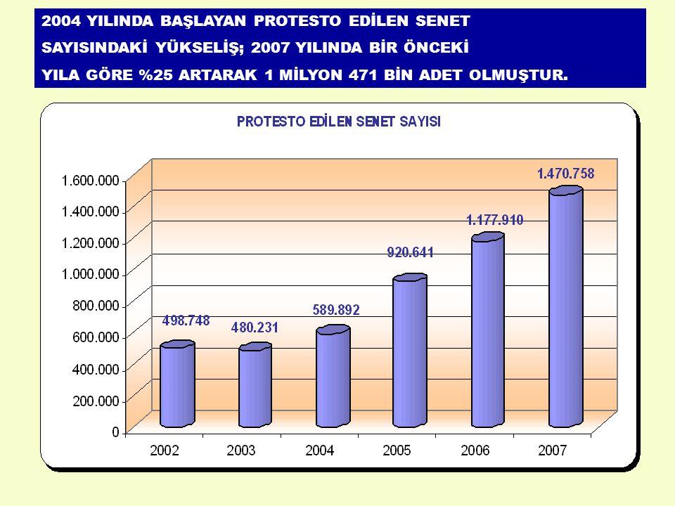 2004 YILINDA BAŞLAYAN PROTESTO EDİLEN SENET SAYISINDAKİ YÜKSELİŞ; 2007 YILINDA BİR ÖNCEKİ YILA GÖRE %25 ARTARAK 1 MİLYON 471 BİN ADET OLMUŞTUR.