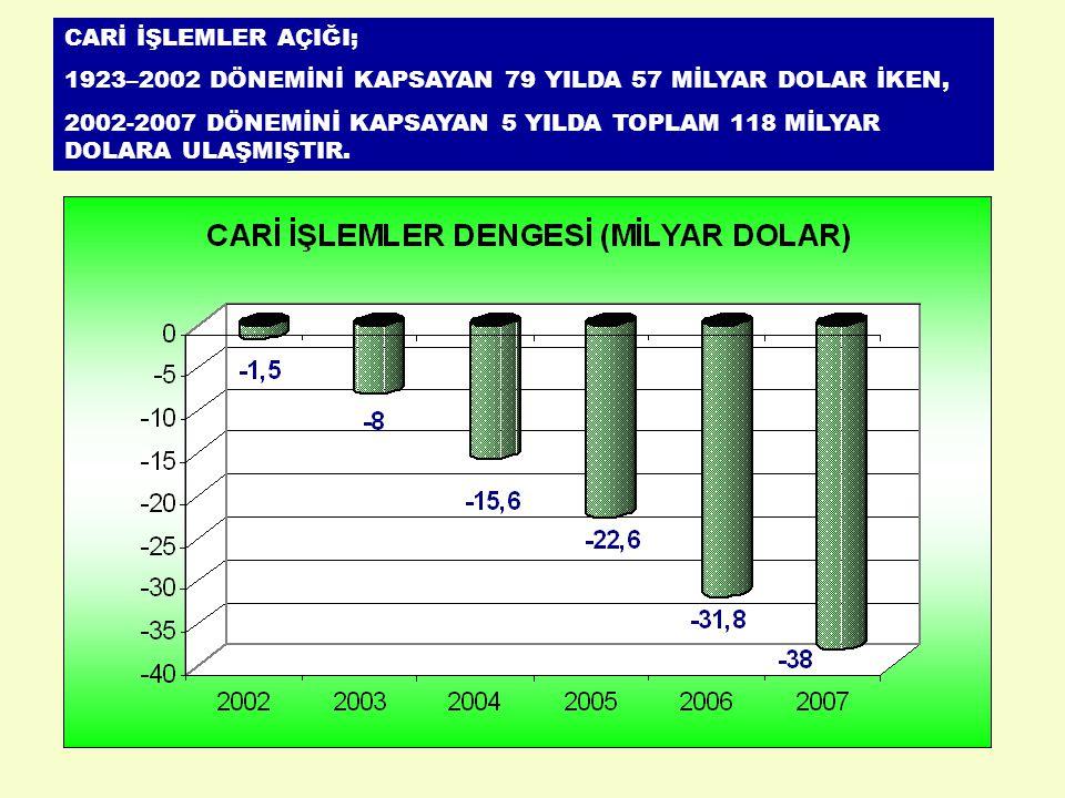YABANCILARIN KAR TRANSFERLERİ 2007 YILI İTİBARİ İLE 2006 YILININ TAMAMINA GÖRE %69 ARTMIŞTIR.
