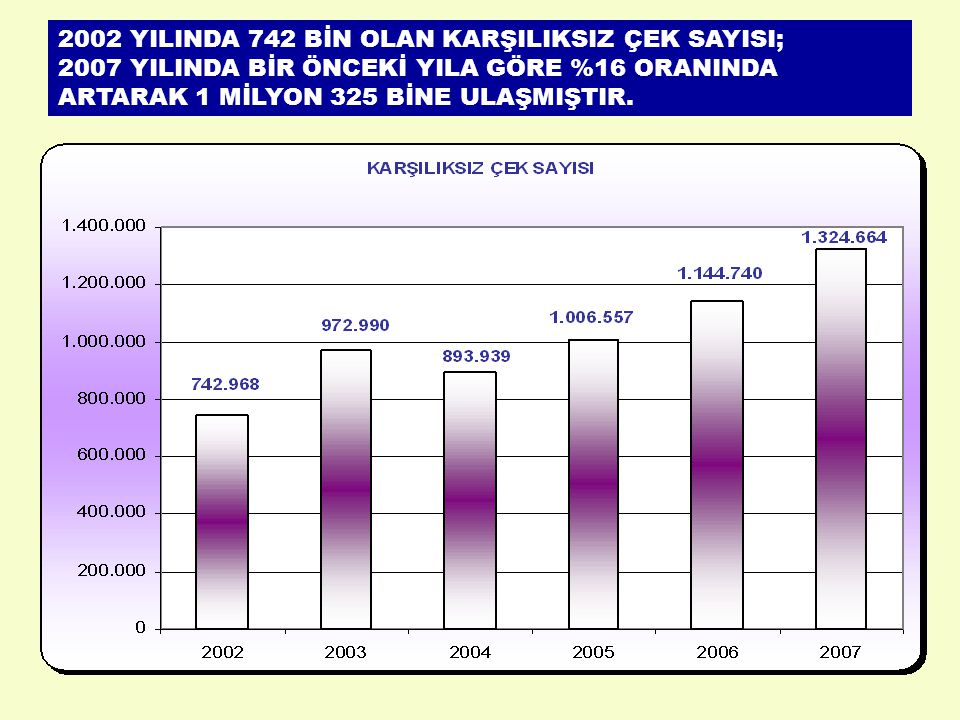 2002 YILINDA 742 BİN OLAN KARŞILIKSIZ ÇEK SAYISI; 2007 YILINDA BİR ÖNCEKİ YILA GÖRE %16 ORANINDA ARTARAK 1 MİLYON 325 BİNE ULAŞMIŞTIR.