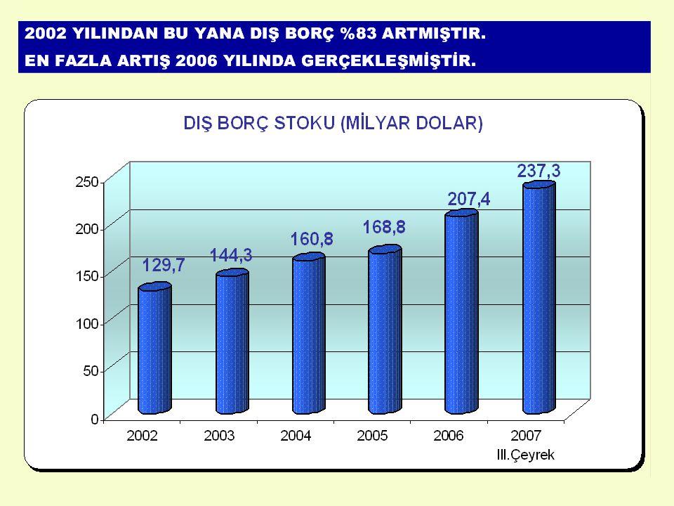 TOPLAM BORÇ 2002 : 221 MİLYAR $ 2007 : 492 MİLYAR $ 2002-2007 DÖNEMİNDE İÇ BORÇTA : %70 ARTIŞ DIŞ BORÇTA : %83 ARTIŞ ÖZEL SEKTÖRÜN : %235 ARTIŞ DIŞ BORCUNDA