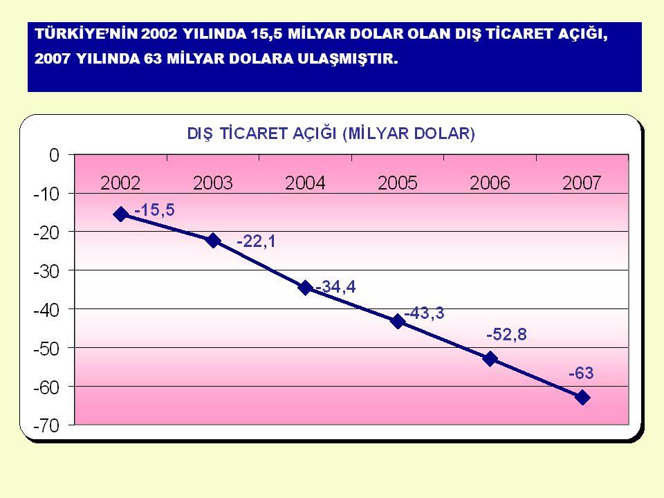 İHRACATIN İTHALATI KARŞILAMA ORANI (%) 20022002 : % 70 20062006 : % 62 20072007: % 62,9
