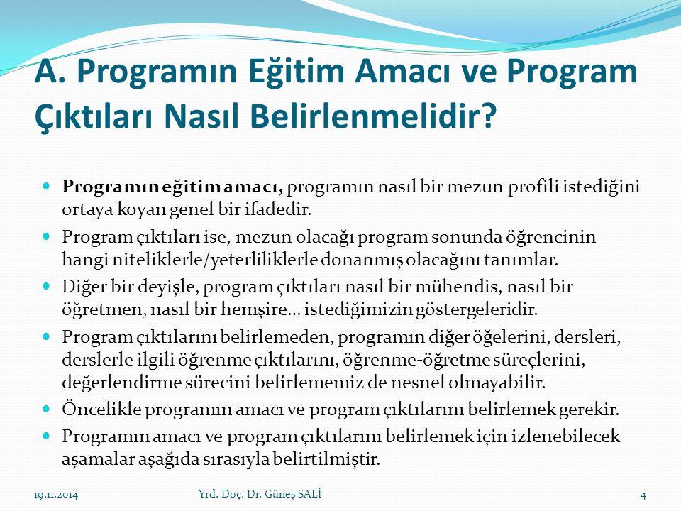 A. Programın Eğitim Amacı ve Program Çıktıları Nasıl Belirlenmelidir? Programın eğitim amacı, programın nasıl bir mezun profili istediğini ortaya koya