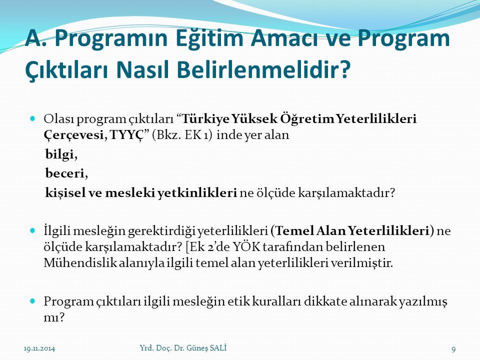 """A. Programın Eğitim Amacı ve Program Çıktıları Nasıl Belirlenmelidir? Olası program çıktıları """"Türkiye Yüksek Öğretim Yeterlilikleri Çerçevesi, TYYÇ"""""""
