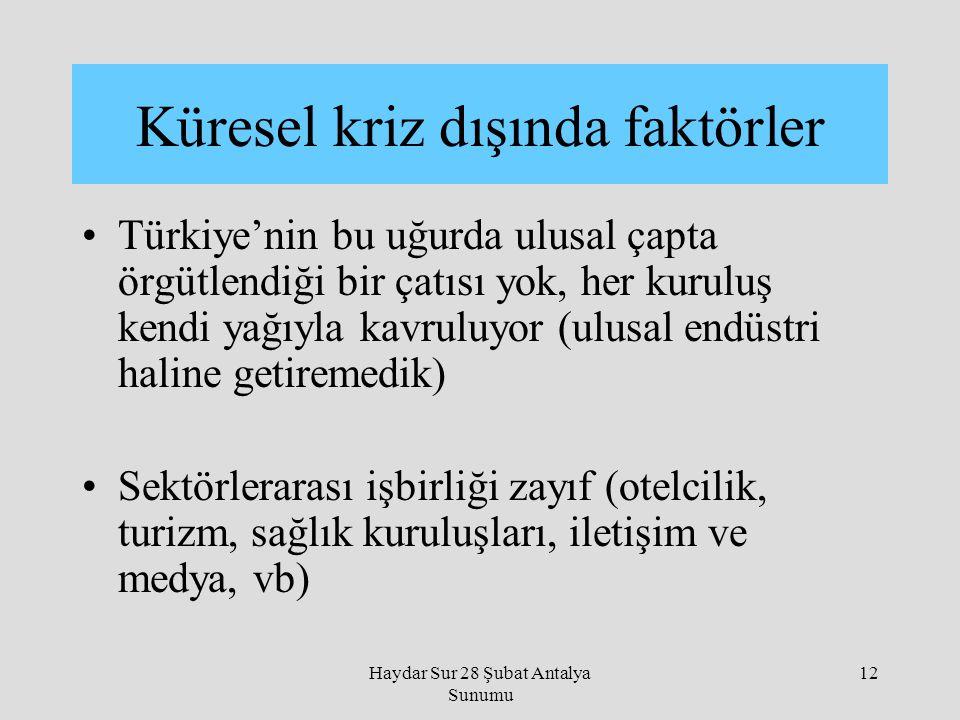 Haydar Sur 28 Şubat Antalya Sunumu 12 Türkiye'nin bu uğurda ulusal çapta örgütlendiği bir çatısı yok, her kuruluş kendi yağıyla kavruluyor (ulusal end
