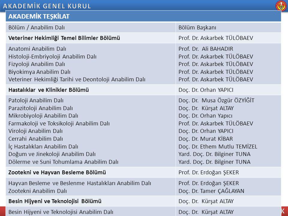 2013-2014EĞİTİM – ÖĞRETİM YILI HAZIRLIKLARI HAFTALIK DERS PROGRAMLARI Kırgız Milli Eğitim bakanlığı standartları ve Avrupa Veteriner Eğitim Birliği (EAEVE) kriterlerine göre akredite olan Türk Veteriner Fakülteleri programları dikkate alınarak hazırlanan fakültemiz yeni eğitim öğretim çerçeve programı üniversitemiz senatosunca 09.07.2013 tarih 2013-11.079 sayılı kararıyla kabul edilerek 2013-2014 Eğitim Öğretim yılında birinci sınıfa eğitime başlayacak olan öğrencilere uygulanmak üzere hayata geçirilmiştir.
