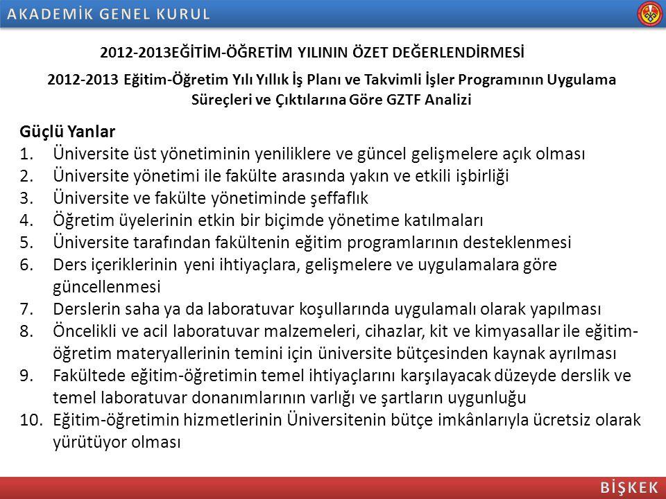 2012-2013EĞİTİM-ÖĞRETİM YILININ ÖZET DEĞERLENDİRMESİ 2012-2013 Eğitim-Öğretim Yılı Yıllık İş Planı ve Takvimli İşler Programının Uygulama Süreçleri ve Çıktılarına Göre GZTF Analizi Güçlü Yanlar 11.Fakülteye ayrılan bütçe kaynaklarının mal ve hizmetlerin öncelik ve aciliyet sıralamasına göre verimli kullanılması 12.Fakülte öğretim üyelerinin akademik yeterlilik düzeyleri; bilgi, birikim ve deneyimleri; sektörle işbirliği kurma kabiliyetleri 13.Kütüphane ve eğitim-öğretim teknolojilerinin sunduğu imkânlar 14.Uluslararası akreditasyon hedefleri ve bu amaçlı stratejik gelişim planının varlığı 15.Fakülte yönetimi, öğretim elamanı ve öğrenciler arasında etkin işbirliği, ahenkli ve huzurlu çalışma ortamı 16.Öğretim elemanlarının mesai saatleri dışındaki ve tatil günlerindeki müşterek sosyal etkinlikleri ve bu birlikteliğin iş ortamına ve çalışma performansına olumlu etkileri 17.Fakültenin sorun çözme tecrübesi 18.Sistem kurma ve kalite geliştirme tecrübesi ve yeteneği 19.Yönetim esnekliği 20.Yönetimde ortak akıl, tecrübe ve birikimin belirleyiciliği