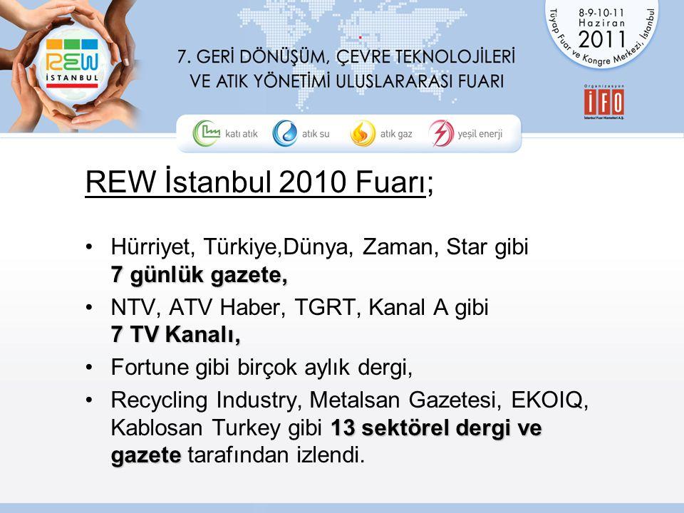 REW İstanbul 2010 Fuarı; 7 günlük gazete,Hürriyet, Türkiye,Dünya, Zaman, Star gibi 7 günlük gazete, 7 TV Kanalı,NTV, ATV Haber, TGRT, Kanal A gibi 7 TV Kanalı, Fortune gibi birçok aylık dergi, 13 sektörel dergi ve gazeteRecycling Industry, Metalsan Gazetesi, EKOIQ, Kablosan Turkey gibi 13 sektörel dergi ve gazete tarafından izlendi.