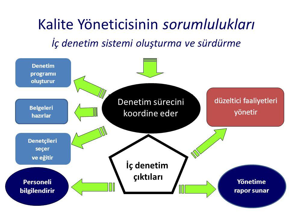 Kalite Yöneticisinin sorumlulukları İç denetim sistemi oluşturma ve sürdürme Denetim sürecini koordine eder düzeltici faaliyetleri yönetir Denetim pro