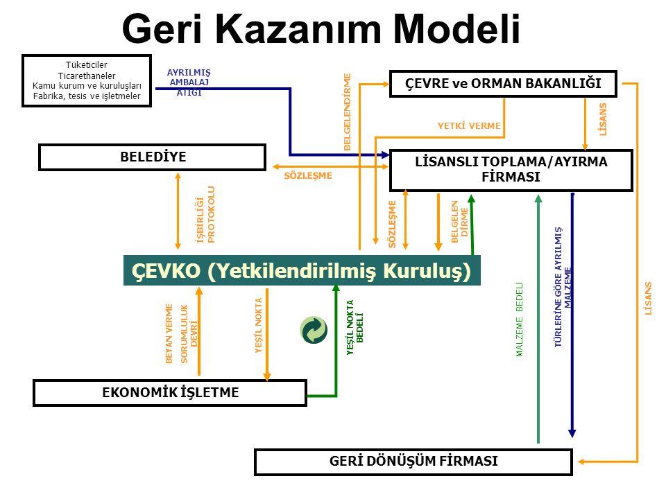 Geri Kazanım Modeli Tüketiciler Ticarethaneler Kamu kurum ve kuruluşları Fabrika, tesis ve işletmeler AYRILMIŞ AMBALAJ ATIĞI ÇEVRE ve ORMAN BAKANLIĞI