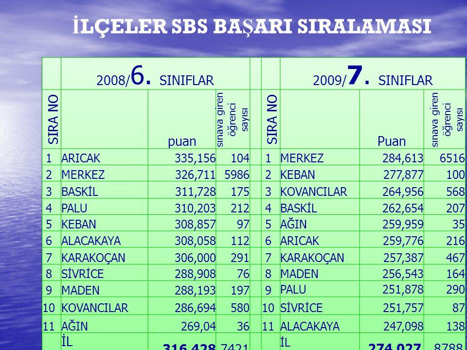 İ LÇELER SBS BA Ş ARI SIRALAMASI