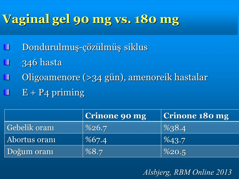 Vaginal gel 90 mg vs. 180 mg Alsbjerg, RBM Online 2013 Dondurulmuş-çözülmüş siklus 346 hasta Oligoamenore (>34 gün), amenoreik hastalar E + P4 priming