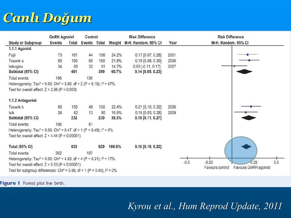 Kyrou et al., Hum Reprod Update, 2011 Canlı Doğum