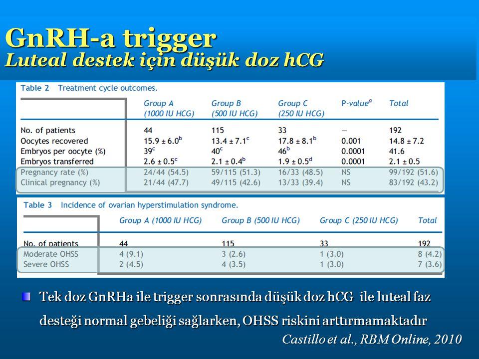 Castillo et al., RBM Online, 2010 Tek doz GnRHa ile trigger sonrasında düşük doz hCG ile luteal faz desteği normal gebeliği sağlarken, OHSS riskini arttırmamaktadır GnRH-a trigger Luteal destek için düşük doz hCG