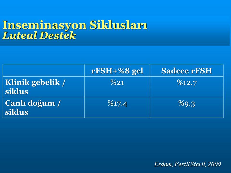 Erdem, Fertil Steril, 2009 Inseminasyon Siklusları Luteal Destek rFSH+%8 gel Sadece rFSH Klinik gebelik / siklus %21%12.7 Canlı doğum / siklus %17.4%9.3