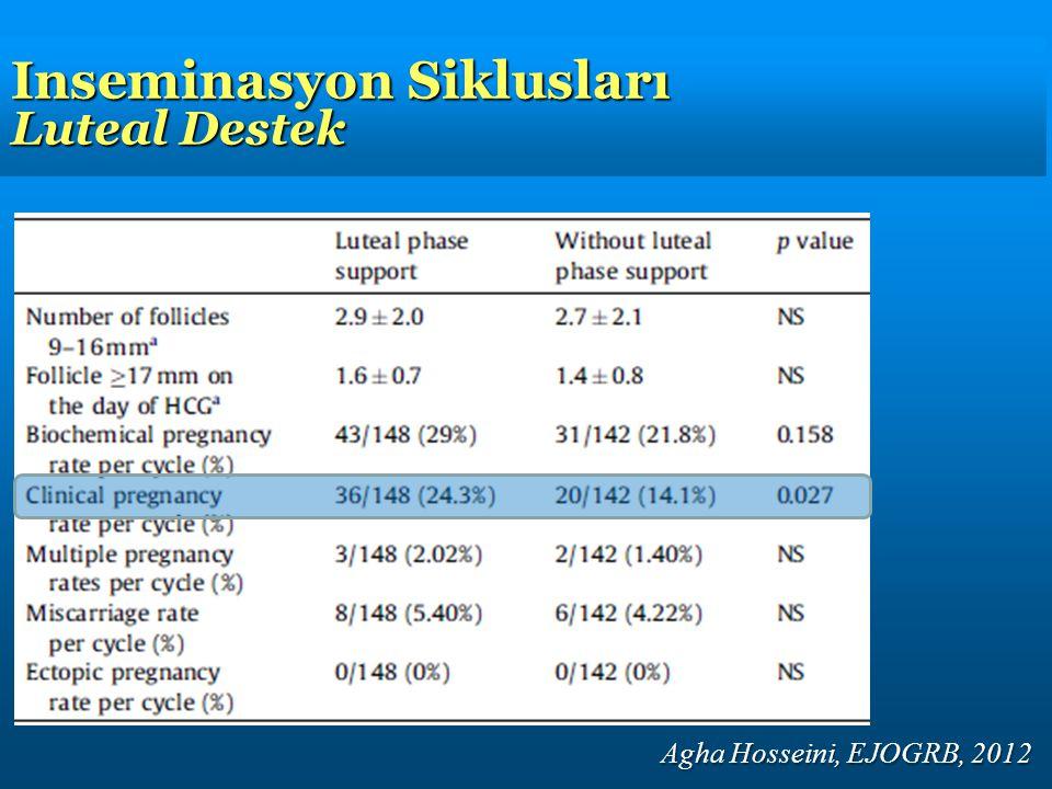 Inseminasyon Siklusları Luteal Destek Agha Hosseini, EJOGRB, 2012