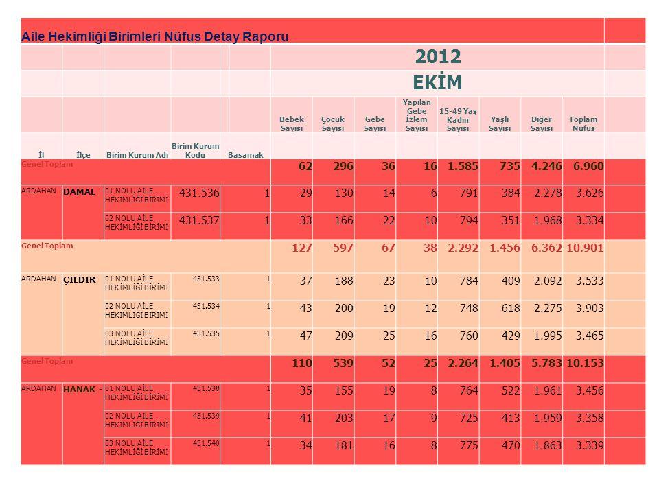 Aile Hekimliği Birimleri Nüfus Detay Raporu 2012 EKİM Bebek Sayısı Çocuk Sayısı Gebe Sayısı Yapılan Gebe İzlem Sayısı 15-49 Yaş Kadın Sayısı Yaşlı Say