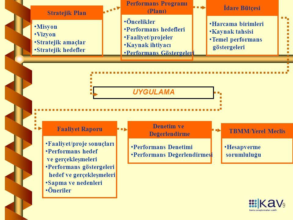 9 Performans Programı (Planı) Öncelikler Performans hedefleri Faaliyet/projeler Kaynak ihtiyacı Performans Göstergeleri Stratejik Plan Misyon Vizyon Stratejik amaçlar Stratejik hedefler İdare Bütçesi Harcama birimleri Kaynak tahsisi Temel performans göstergeleri Faaliyet Raporu Faaliyet/proje sonuçları Performans hedef ve gerçekleşmeleri Performans göstergeleri hedef ve gerçekleşmeleri Sapma ve nedenleri Öneriler Denetim ve Değerlendirme Performans Denetimi Performans Değerlendirmesi UYGULAMA TBMM/Yerel Meclis Hesapverme sorumluluğu