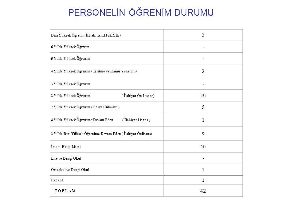 PERSONELİN ÖĞRENİM DURUMU Dini Yüksek Öğretim(İl.Fak.