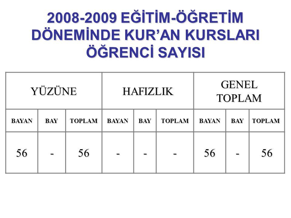 2007-2008 EĞİTİM-ÖĞRETİM DÖNEMİNDE MERKEZDEKİ KUR'AN KURSLARI ÖĞRETİCİ SAYISI KADROLUSÖZLEŞMELİGEÇİCİTOPLAM -2-2