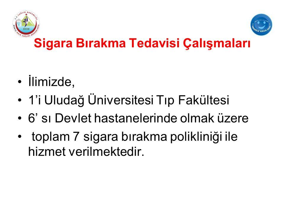 Sigara Bırakma Tedavisi Çalışmaları İlimizde, 1'i Uludağ Üniversitesi Tıp Fakültesi 6' sı Devlet hastanelerinde olmak üzere toplam 7 sigara bırakma po