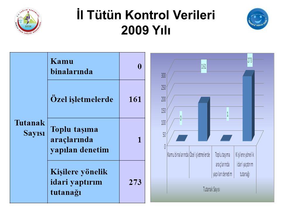 Tutanak Sayısı Kamu binalarında 0 Özel işletmelerde161 Toplu taşıma araçlarında yapılan denetim 1 Kişilere yönelik idari yaptırım tutanağı 273 İl Tütü