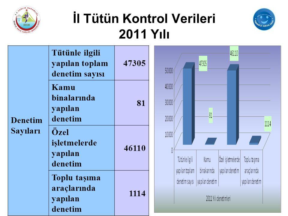İl Tütün Kontrol Verileri 2011 Yılı Denetim Sayıları Tütünle ilgili yapılan toplam denetim sayısı 47305 Kamu binalarında yapılan denetim 81 Özel işlet