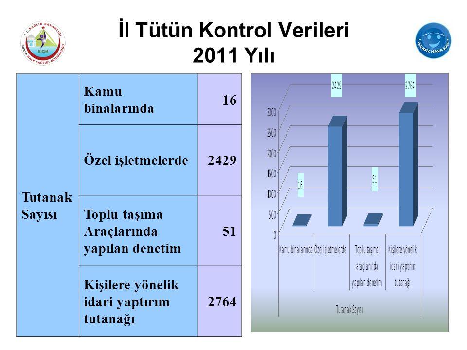 İl Tütün Kontrol Verileri 2011 Yılı Tutanak Sayısı Kamu binalarında 16 Özel işletmelerde2429 Toplu taşıma Araçlarında yapılan denetim 51 Kişilere yöne