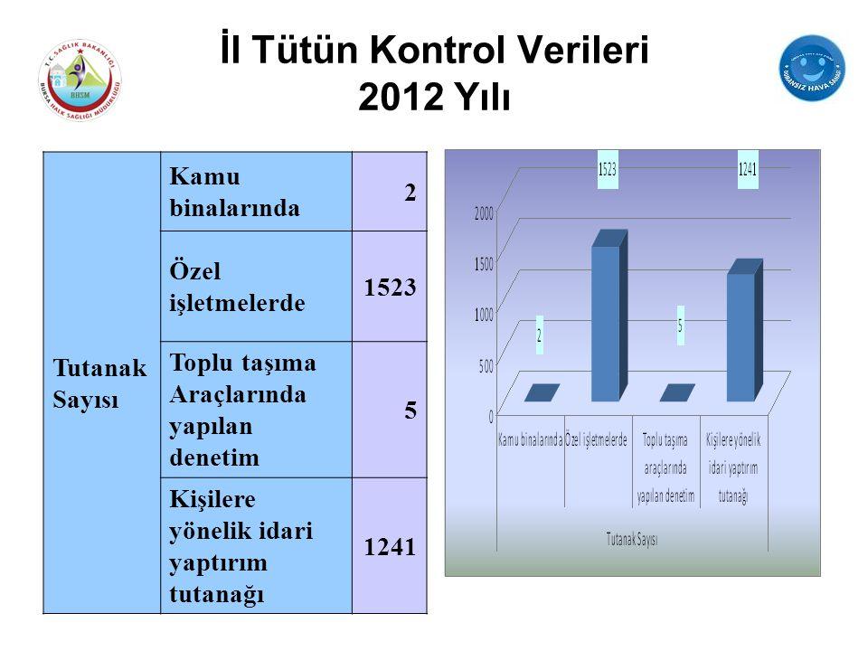 İl Tütün Kontrol Verileri 2012 Yılı Tutanak Sayısı Kamu binalarında 2 Özel işletmelerde 1523 Toplu taşıma Araçlarında yapılan denetim 5 Kişilere yönel