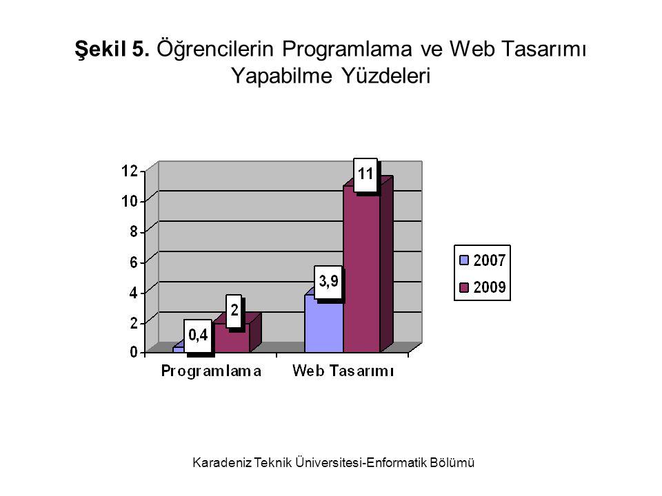 Karadeniz Teknik Üniversitesi-Enformatik Bölümü Şekil 5.