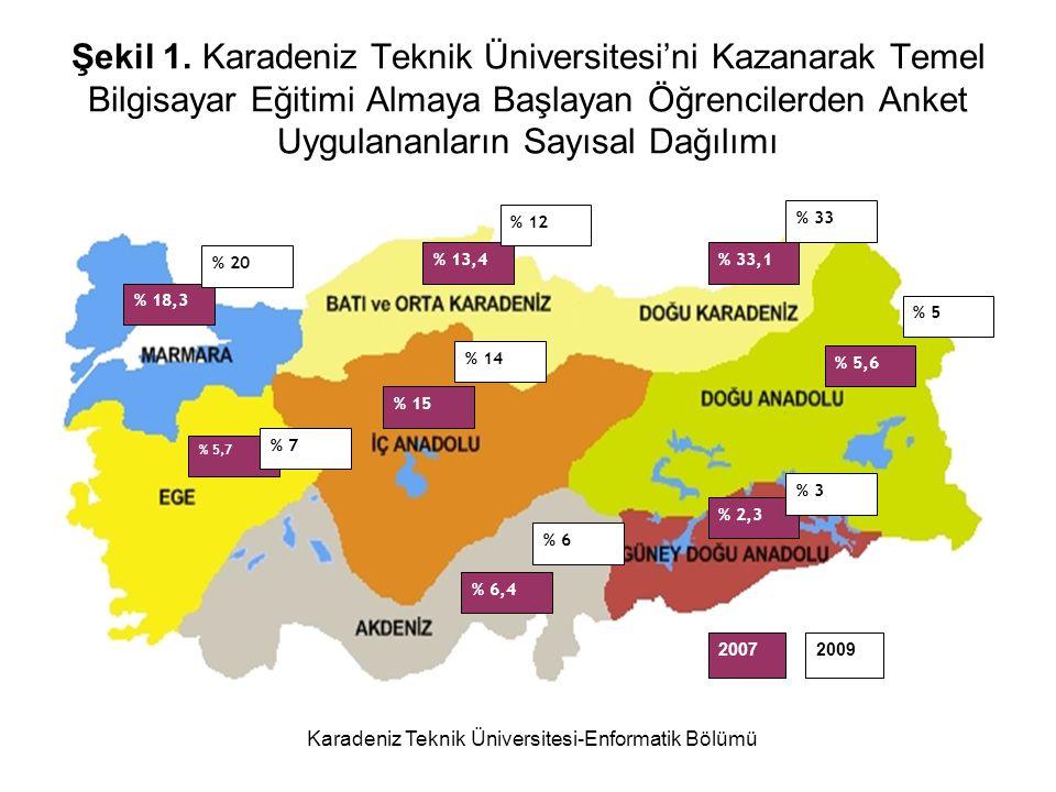 Karadeniz Teknik Üniversitesi-Enformatik Bölümü Sonuç ve Değerlendirme TBT Kullanım oranları Türkiye'nin güney doğu köşesinde en az seviyededir.