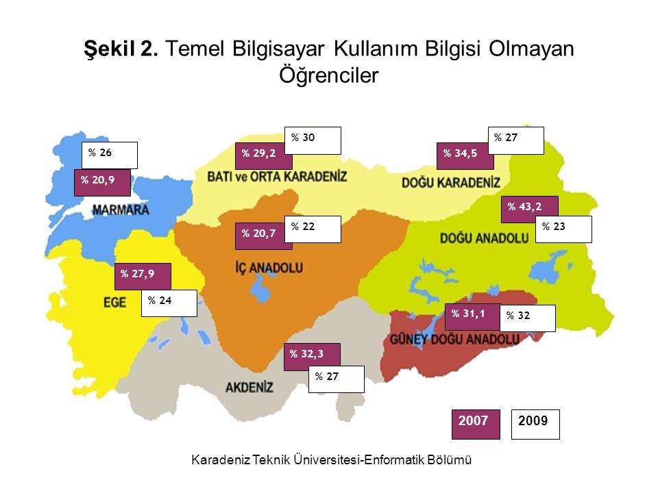 Karadeniz Teknik Üniversitesi-Enformatik Bölümü Şekil 2.
