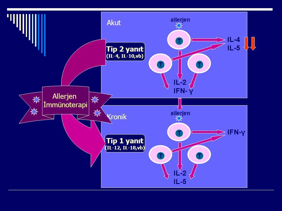 T TT IL-2 IFN- γ IL-4 IL-5 allerjen Tip 2 yanıt (IL-4, IL-10,vb) T TT IL-2 IL-5 IFN-γ allerjen Tip 1 yanıt (IL-12, IL-18,vb) Akut Kronik Allerjen İmmü