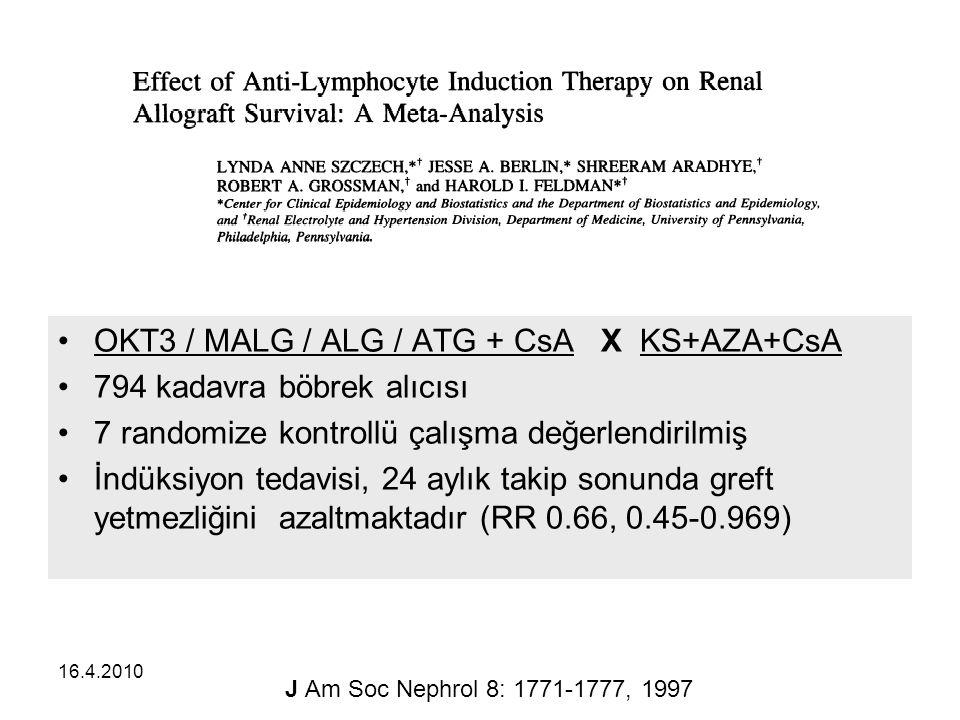 16.4.2010 OKT3 / MALG / ALG / ATG + CsA X KS+AZA+CsA 794 kadavra böbrek alıcısı 7 randomize kontrollü çalışma değerlendirilmiş İndüksiyon tedavisi, 24 aylık takip sonunda greft yetmezliğini azaltmaktadır (RR 0.66, 0.45-0.969) J Am Soc Nephrol 8: 1771-1777, 1997