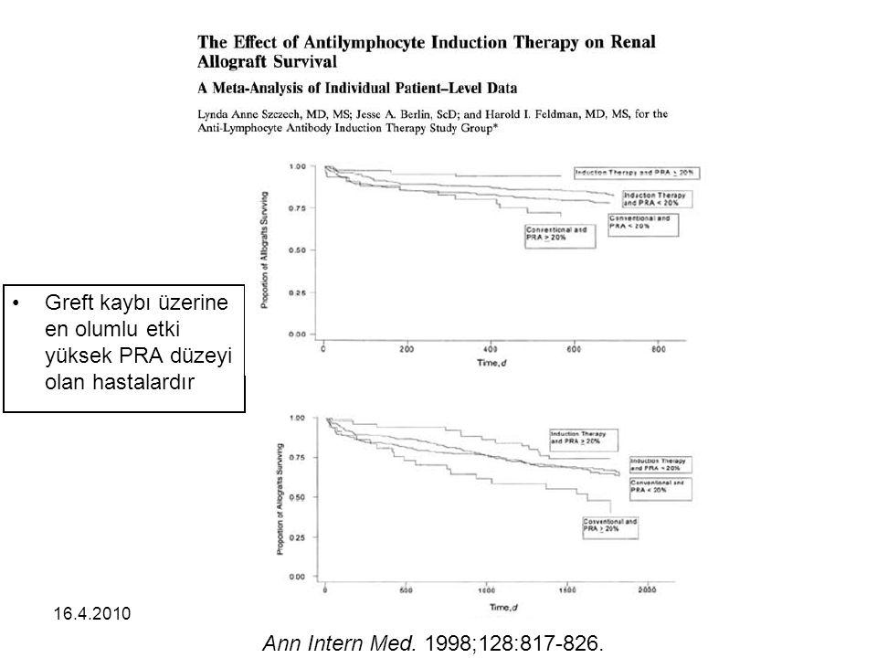 16.4.2010 Greft kaybı üzerine en olumlu etki yüksek PRA düzeyi olan hastalardır Ann Intern Med.