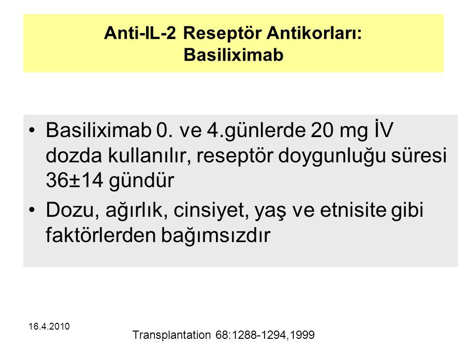 16.4.2010 Anti-IL-2 Reseptör Antikorları: Basiliximab Basiliximab 0.