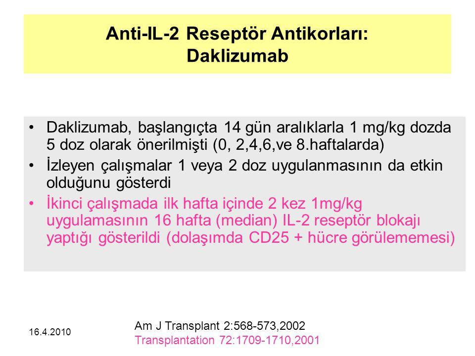 16.4.2010 Anti-IL-2 Reseptör Antikorları: Daklizumab Daklizumab, başlangıçta 14 gün aralıklarla 1 mg/kg dozda 5 doz olarak önerilmişti (0, 2,4,6,ve 8.haftalarda) İzleyen çalışmalar 1 veya 2 doz uygulanmasının da etkin olduğunu gösterdi İkinci çalışmada ilk hafta içinde 2 kez 1mg/kg uygulamasının 16 hafta (median) IL-2 reseptör blokajı yaptığı gösterildi (dolaşımda CD25 + hücre görülememesi) Am J Transplant 2:568-573,2002 Transplantation 72:1709-1710,2001