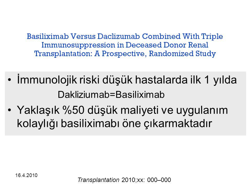 16.4.2010 İmmunolojik riski düşük hastalarda ilk 1 yılda Dakliziumab=Basiliximab Yaklaşık %50 düşük maliyeti ve uygulanım kolaylığı basiliximabı öne çıkarmaktadır Transplantation 2010;xx: 000–000