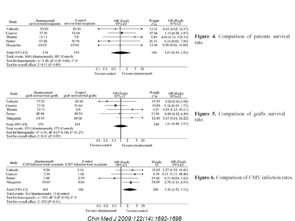 16.4.2010 Chin Med J 2009;122(14):1692-1698