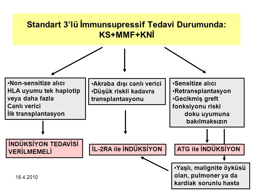 16.4.2010 Standart 3'lü İmmunsupressif Tedavi Durumunda: KS+MMF+KNİ Non-sensitize alıcı HLA uyumu tek haplotip veya daha fazla Canlı verici İlk transplantasyon İNDÜKSİYON TEDAVİSİ VERİLMEMELİ Akraba dışı canlı verici Düşük riskli kadavra transplantasyonu İL-2RA ile İNDÜKSİYON Sensitize alıcı Retransplantasyon Gecikmiş greft fonksiyonu riski doku uyumuna bakılmaksızın Yaşlı, malignite öyküsü olan, pulmoner ya da kardiak sorunlu hasta ATG ile İNDÜKSİYON