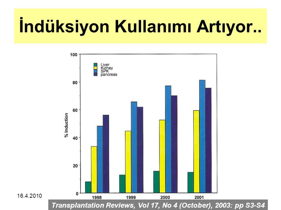 16.4.2010 American Journal of Transplantation 2005; 5: 2539–2548 N: 155 N:123 İdame tedavi: MMF+TAK KS post tx 3.günden sonra kullanılmamış..