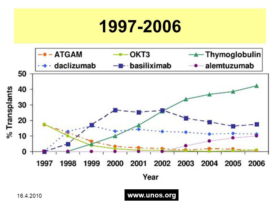 16.4.2010 American Journal of Transplantation 2005; 5: 2539–2548