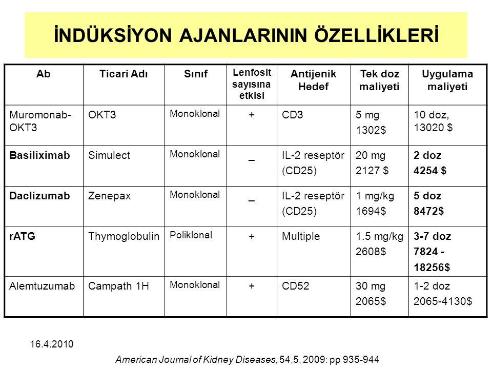 16.4.2010 İNDÜKSİYON AJANLARININ ÖZELLİKLERİ AbTicari AdıSınıf Lenfosit sayısına etkisi Antijenik Hedef Tek doz maliyeti Uygulama maliyeti Muromonab- OKT3 OKT3 Monoklonal +CD35 mg 1302$ 10 doz, 13020 $ BasiliximabSimulect Monoklonal _IL-2 reseptör (CD25) 20 mg 2127 $ 2 doz 4254 $ DaclizumabZenepax Monoklonal _IL-2 reseptör (CD25) 1 mg/kg 1694$ 5 doz 8472$ rATGThymoglobulin Poliklonal +Multiple1.5 mg/kg 2608$ 3-7 doz 7824 - 18256$ AlemtuzumabCampath 1H Monoklonal +CD5230 mg 2065$ 1-2 doz 2065-4130$ American Journal of Kidney Diseases, 54,5, 2009: pp 935-944