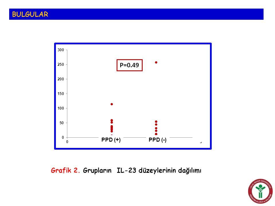 BULGULAR Grafik 2. Grupların IL-23 düzeylerinin dağılımı P=0.49 PPD (+)PPD (-)
