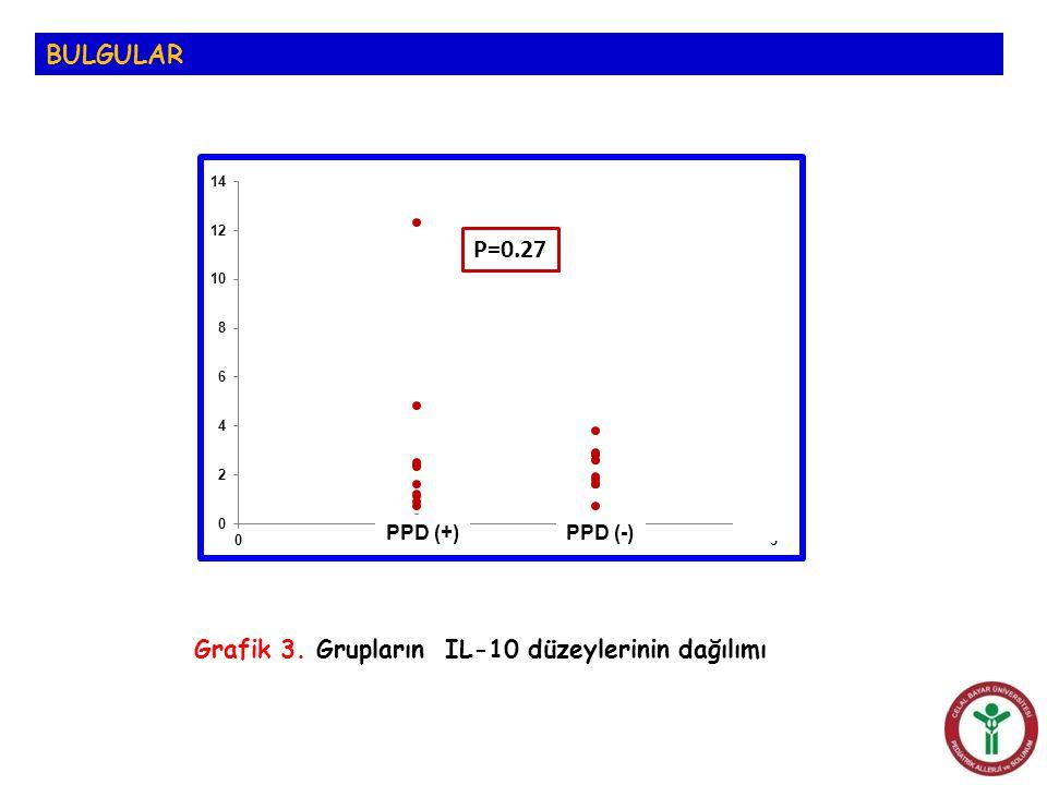BULGULAR Grafik 3. Grupların IL-10 düzeylerinin dağılımı PPD (+)PPD (-)
