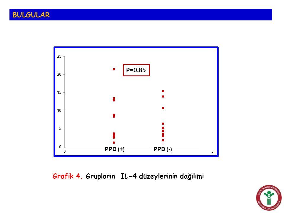 BULGULAR Grafik 4. Grupların IL-4 düzeylerinin dağılımı P=0.85 PPD (+)PPD (-)
