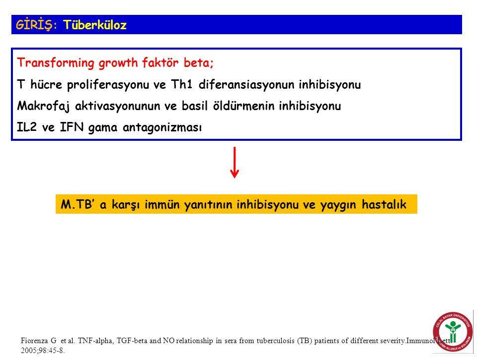 Transforming growth faktör beta; T hücre proliferasyonu ve Th1 diferansiasyonun inhibisyonu Makrofaj aktivasyonunun ve basil öldürmenin inhibisyonu IL